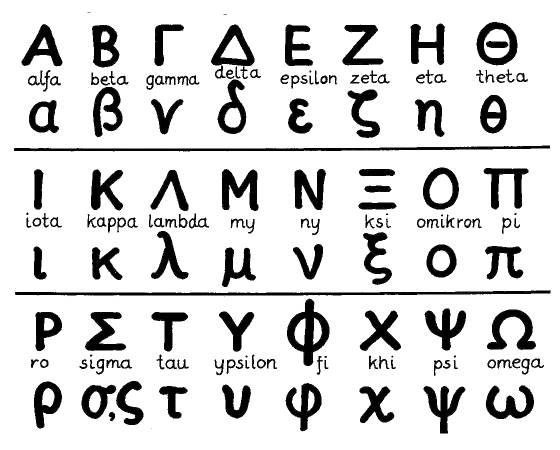 Sådan skrives det græske alfabet (store/små bogstaver)